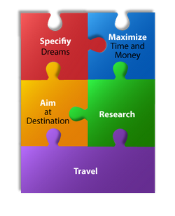 SMART Travel planning course infographic